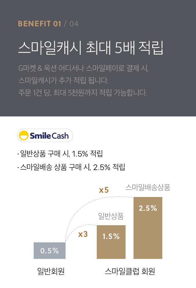 benefit1-스마일캐시 최대 5배 적립-G마켓 & 옥션 어디서나 스마일페이로 결제 시,스마일캐시가 추가 적립 됩니다. 주문 1건 당, 최대 5천원까지 적립 가능합니다.일반상품 구매 시, 1.5% 적립.스마일배송 상품 구매 시, 2.5% 적립.
